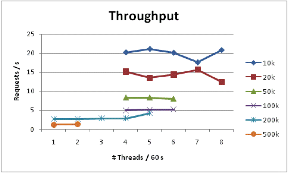 ed throughput Throughput also affects the volume of patients an ed can treat in a set period of time if the average length of stay (los) for an ed with 20 beds is 4 hours, that ed can see 120 patients per day the same ed with a los of 3 hours can see 160 patients.